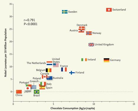 Chocolate Consumption, Cognitive Function & Nobel Laureates | Heart and Vascular Health | Scoop.it