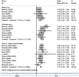 Association of Sedentary Behaviour with Metabolic Syndrome: A Meta-Analysis | Health science | Scoop.it