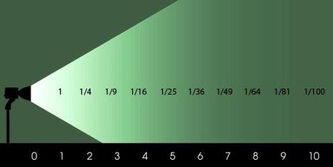Eclairage photo : Comprendre la loi du carré inverse | Articles photo | Scoop.it