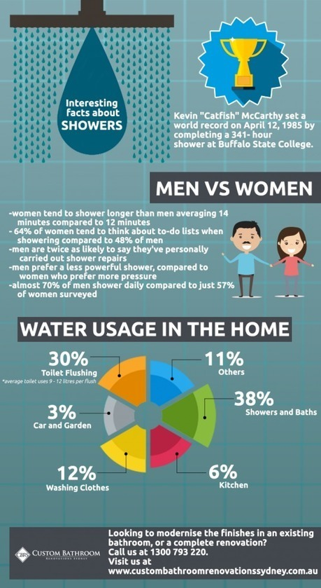 Interesting facts about Showers | Bathroom renovations | Scoop.it