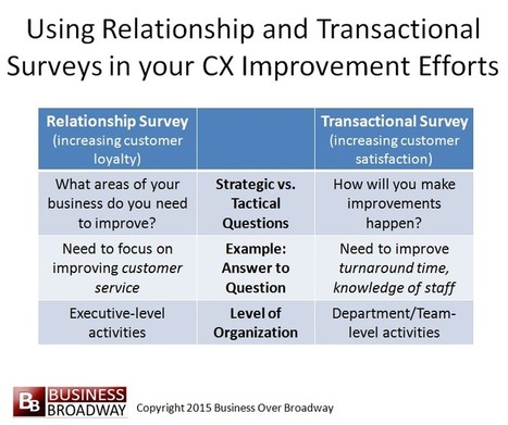Two Surveys Every Customer Experience Program Needs | Customer Enablement & Sales Operations | Scoop.it