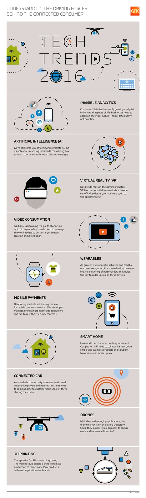 Infographic_Tech_Trends_2016_1112x3784px.jpg (1112x3784 pixels) | Leadership and Management | Scoop.it