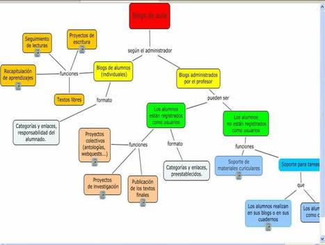 Kit básico para utilizar las TIC en el aula | Nuevas tecnologías aplicadas a la educación | Educa con TIC | Al calor del Caribe | Scoop.it