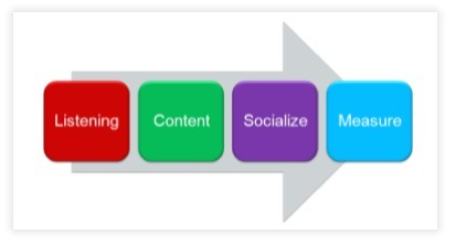 Reaching Social SEO Outcomes With Four Action Steps | sales mentoring | Scoop.it