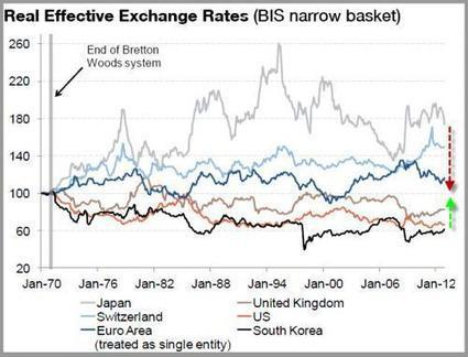 South Korea Starts Currency War Rumblings; Has Japan In Its Sights | Zero Hedge | Commodities, Resource and Freedom | Scoop.it