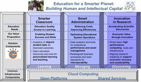 Cloud and the three pillars of higher education | Thoughts on Cloud Blog | Interprofessional education and practice | Scoop.it