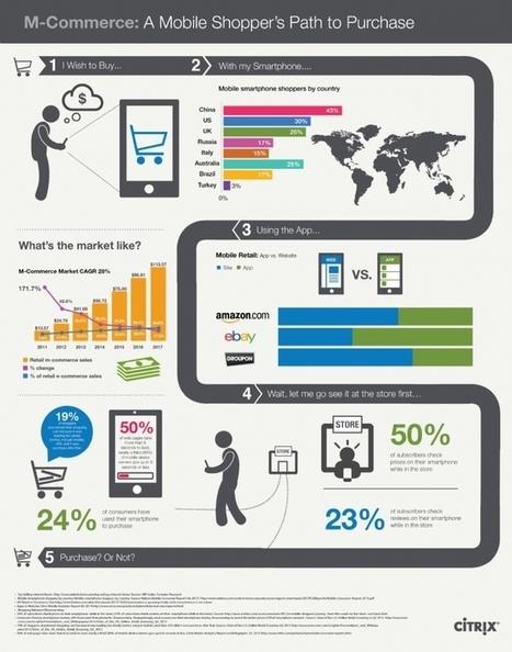 Infographie | Les habitudes des mobinautes à la loupe | Consommateurs | Scoop.it
