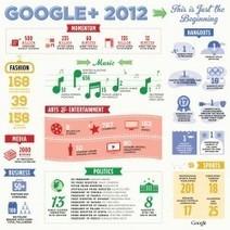 #GooglePlus 2012: Only the Beginning | Social Media e Innovación Tecnológica | Scoop.it
