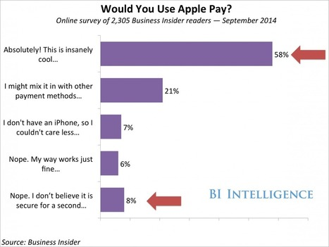 6 Reasons Why Apple Pay Will Catch On And Walmart Will Have To Accept It | web digital strategy | Scoop.it