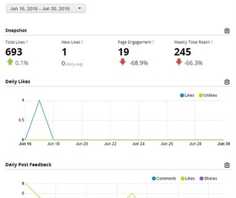 3 Ways to Measure Your Social Media Results Using Hootsuite : Social Media Examiner | Extreme Social | Scoop.it