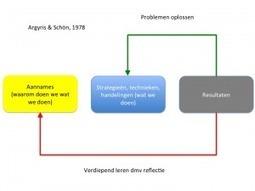 Kenmerken van seamless learning | Wilfred Rubens over ... | informeel leren | Scoop.it