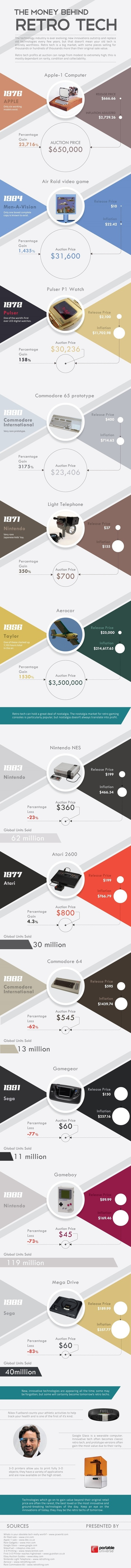 The Money Behind Retro Tech [Infographic] - Business 2 Community | Business Industry Infographics | Scoop.it