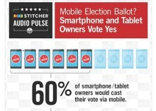 More than half of users polled would vote via mobile devices | National Broadband News | Scoop.it