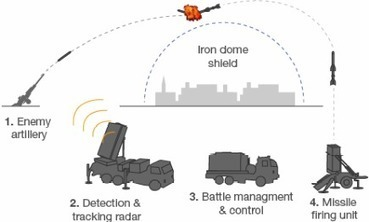 Nov18: #Israel How does Israel's #IronDome missile shield work? #Gaza | Egyptday1 | Scoop.it