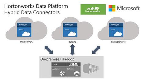 Cloud computing is going to absorb your big data workloads, too | Big Data & Digital Marketing | Scoop.it