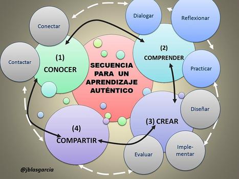 UNA SECUENCIA PARA EL APRENDIZAJE AUTÉNTICO | Posibilidades pedagógicas. Redes sociales y comunidad | Scoop.it