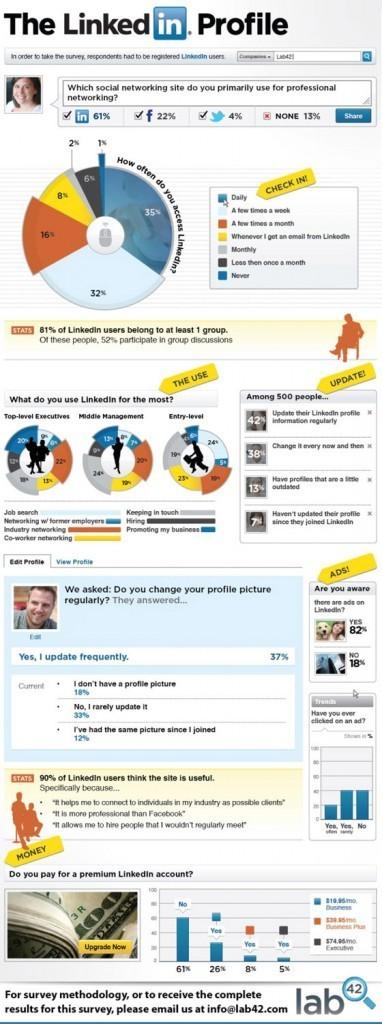 Comment Les Professionnels Utilisent LinkedIn ? | Recrutement et RH 2.0 | Scoop.it