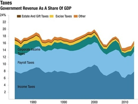 Four Decades Of Taxes And Spending, In 2 Graphs | Legal Issues of the Day | Scoop.it