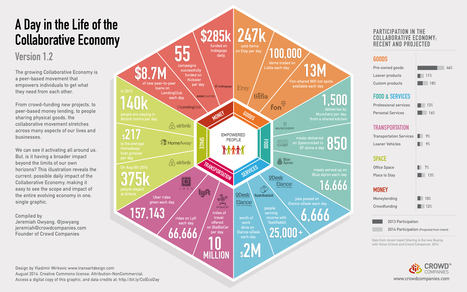 Infographic: A Day in the Life of the Collaborative Economy | Web Strategy by Jeremiah Owyang | Digital Business | Economie Collaborative | Scoop.it
