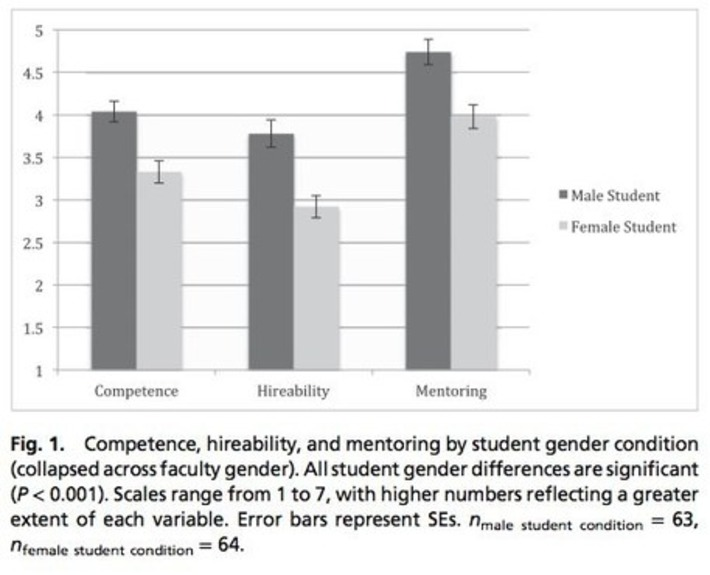 Study shows gender bias in science is real. Here's why it matters. | Unofficial Prognosis, Scientific American Blog Network | Herstory | Scoop.it