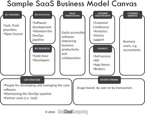Business Model Canvas for SaaS Providers | Cloud Central | Scoop.it