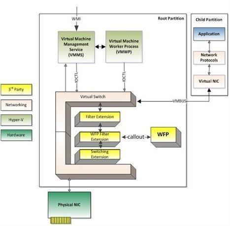 [Dongclee의 2012년 3월 14번째 포스팅 (no Step-By-Step 가이드)] Windows Server 8 Hyper-V Advanced 기능 8 : Virtual Switch - dongclee - Site Home - TechNet Blogs | Hyper-V | Scoop.it