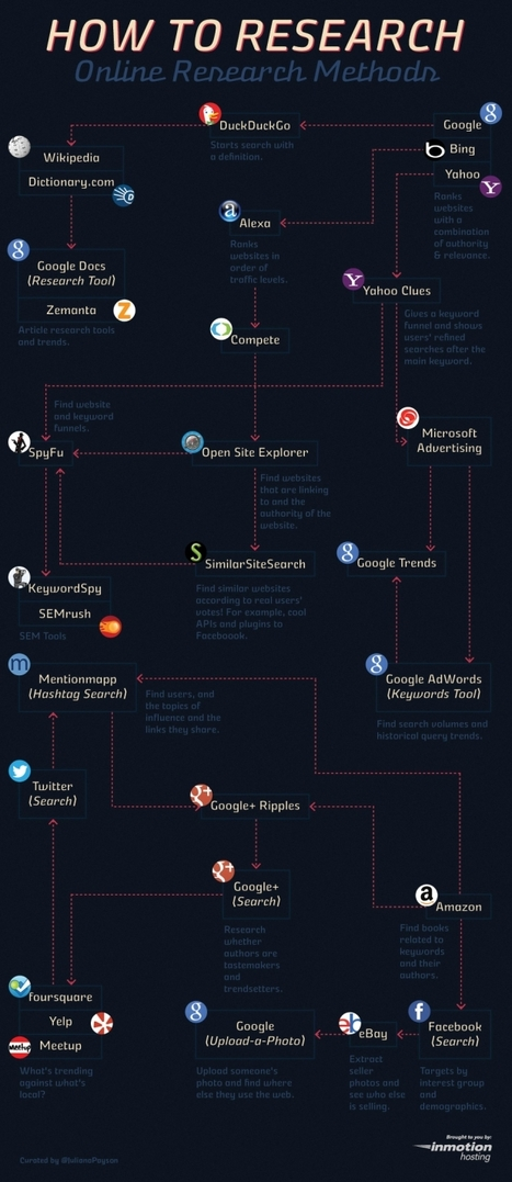 A Nice Flow Chart Featuring 20+ Search Engines for Students and Teachers ~ Educational Technology and Mobile Learning | School Librarians | Scoop.it