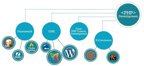 Quality PHP Development Services in Australia | Webstralia - IT Solutions | Scoop.it