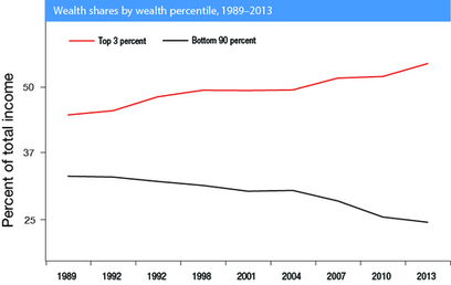 Growing Social Inequality in America. Wealth Concentration and Decline in Living Standards   The Coming Collapse   Scoop.it