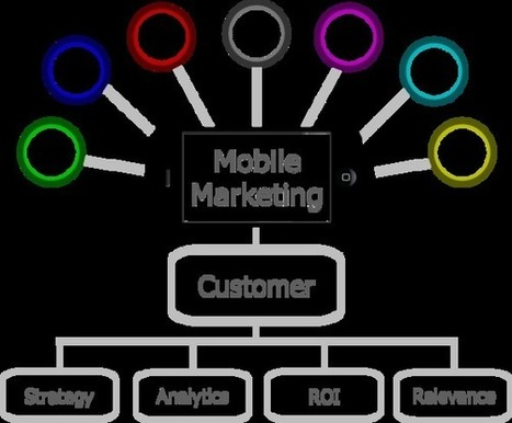 Mobile Marketing4   QR Codes - Mobile Marketing   Scoop.it