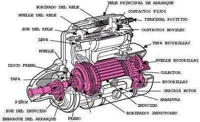 El arranque de motor en automoviles   Mecánica de autos   Mecanica   Scoop.it