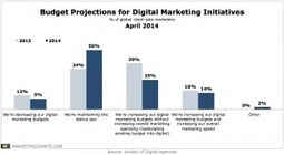 Marketing Budget Shifts From Traditional to Digital Media Might Be Slowing | Cambridge Marketing Review | Scoop.it