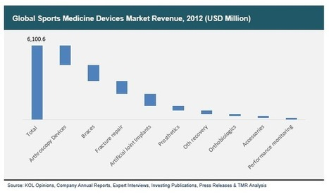 Sports Medicine Devices Market (Artificial Joint Implants, Arthroscopy Devices, Fracture Repair Devices, Prosthesis, Orthobiologics, Braces, Performance Monitoring Devices, Accessories, Other Recov... | Transparenc Market Research | Scoop.it
