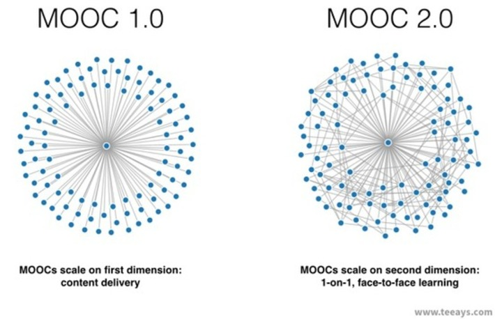 MOOCs 2.0: Scaling One-on-One Learning | WIRED | Social Learning - MOOC - OER | Scoop.it