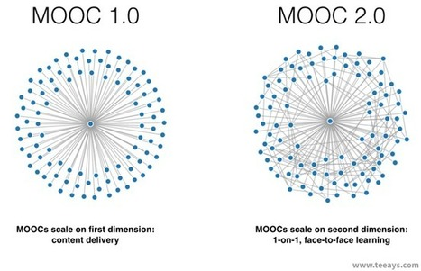 MOOCs 2.0: Scaling One-on-One Learning | WIRED | MyEdu&PLN | Scoop.it
