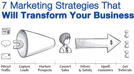 PCL Funnel | Infusionsoft | customer journey | Scoop.it