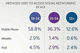 'Generation C' Is the New Gen Y: Connected and Social | 21stC IL Trends | Scoop.it