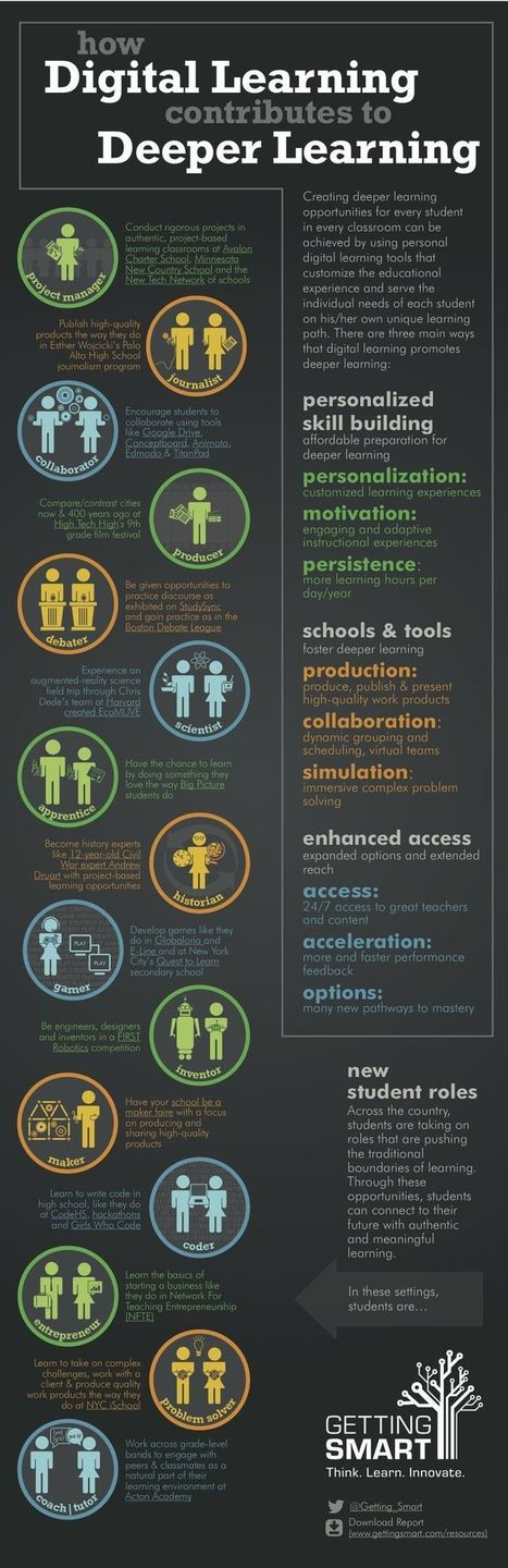 e-learning, conocimiento en red: How Digital Learning Contributes to Deeper Learning . Infographic. Infografía | Aprendiendo a Distancia | Scoop.it