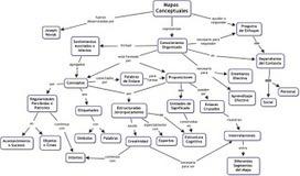 Paradigmas Complexus: Mapas conceptuales: sintaxis del conocimiento (1/3) | Educacion, ecologia y TIC | Scoop.it