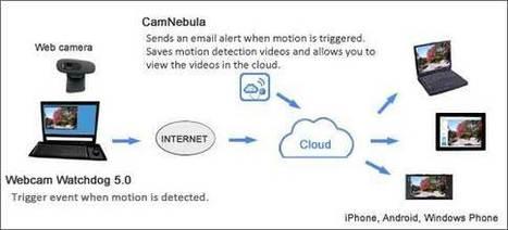 Camnebula - Your Cloud for Remote Surveillance | no idea | Scoop.it