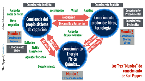 ¿Sabes lo que son los 3 mundos del conocimiento? | The Flipped Classroom | Edu-virtual | Scoop.it