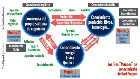 ¿Sabes lo que son los 3 mundos del conocimiento? | Education | Scoop.it