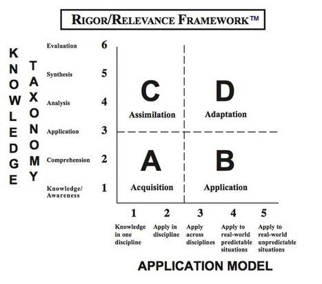 4321...TEACH: Common Core: Rigor and Relevance   Three R's   Scoop.it