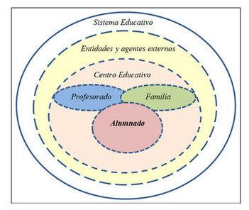 La autonomía en el aprendizaje como estrategia de éxito escolar en secundaria - educaweb.com | e-ducamos aprendiendo | Scoop.it