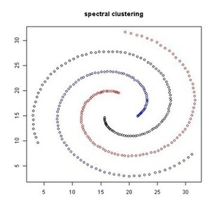 Spectral Clustering – How Math is Redefining Decision Making | random computing | Scoop.it