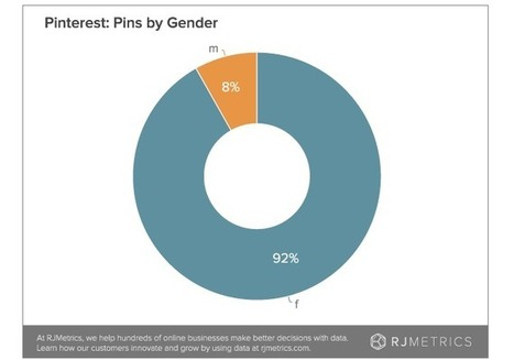Pinterest users remain almost exclusively female, 84% stay active after 4 years (study) | Going digital: social networks | Scoop.it