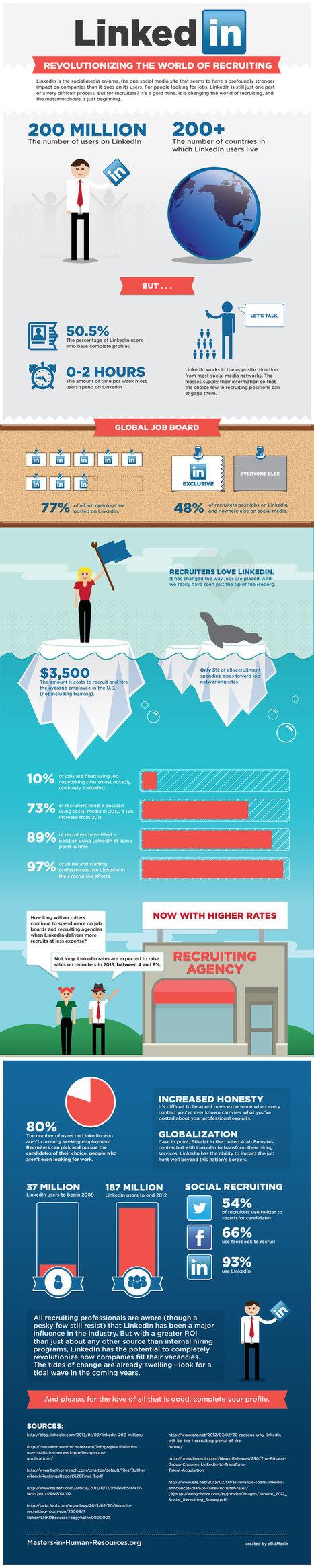 77% des offres d'emploi sont présentes sur Linkedin [infographie] | E-Communication | Scoop.it