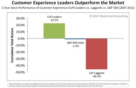 The ROI of a Great Customer Experience | 3rd generation of marketing tools | Scoop.it