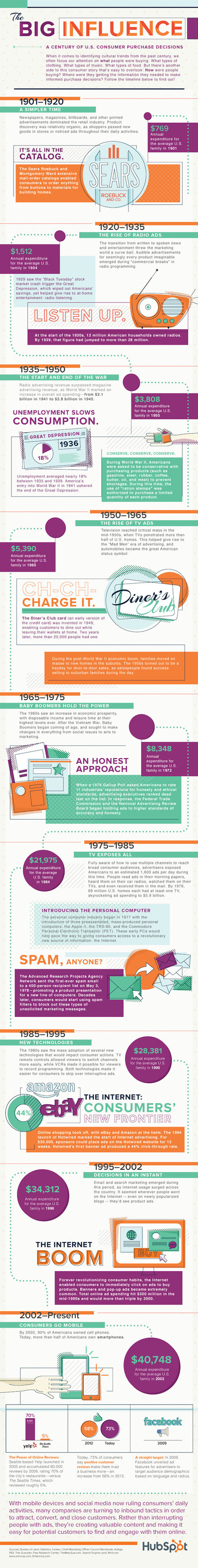 The Path to Purchase: The Evolution of How We Buy [Infographic] | СписаниеТО Интернет Маркетинг | Scoop.it
