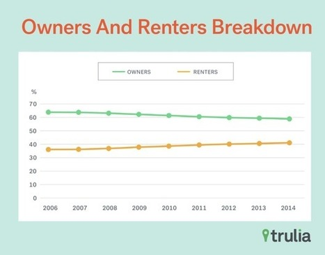 The Incredible Rise of Renting in the U.S. | Costruzioni | Scoop.it
